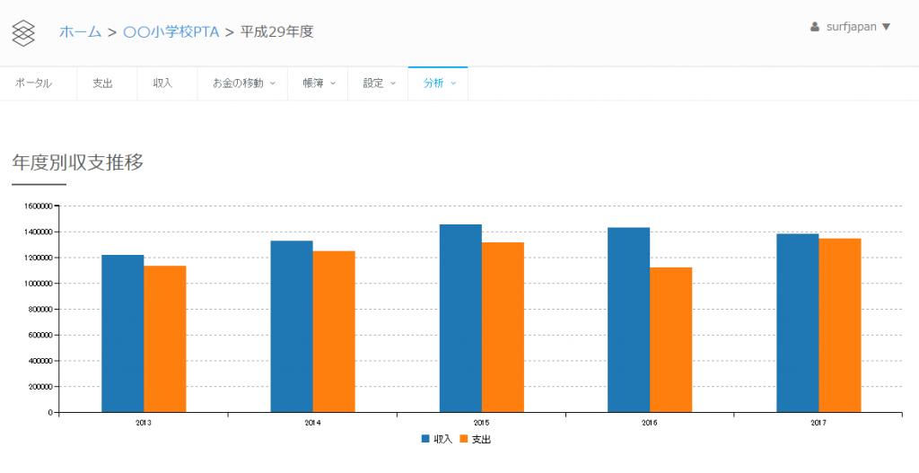 年度別収支推移グラフ